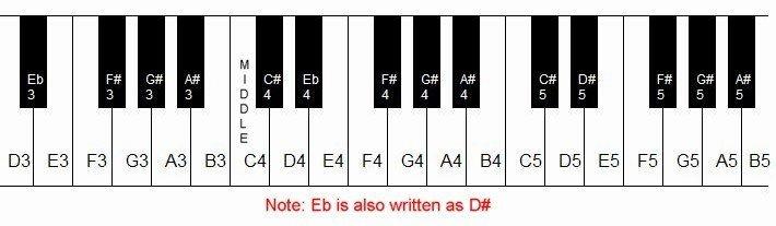 79 PIANO CHORDS CHART G5, CHORDS G5 CHART PIANO